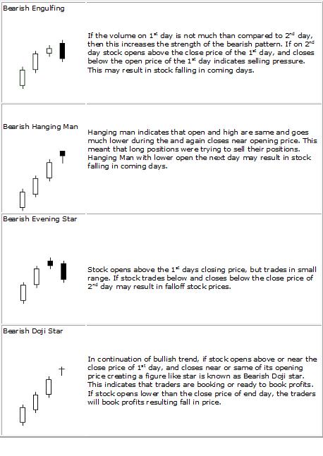 Bearish_Candlestick_Patterns_New
