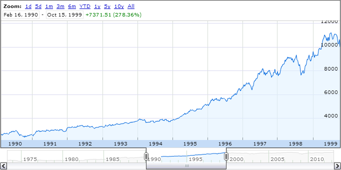 The 10 year Dow in 1999