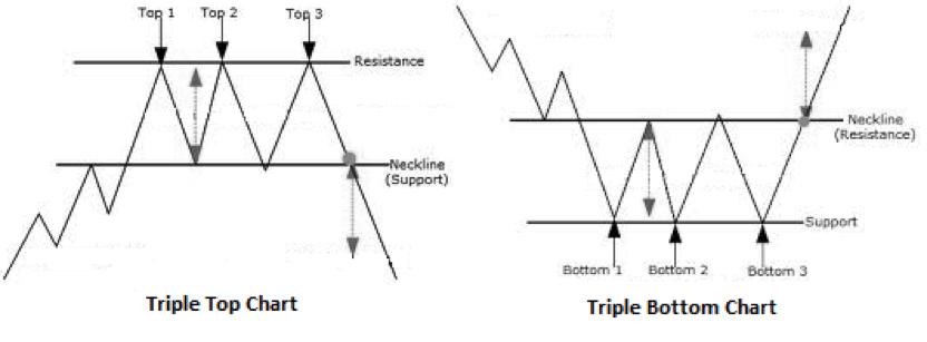 Triple Top and Triple Bottom