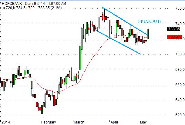 Trend HDFCBANK