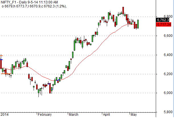 trend Nifty