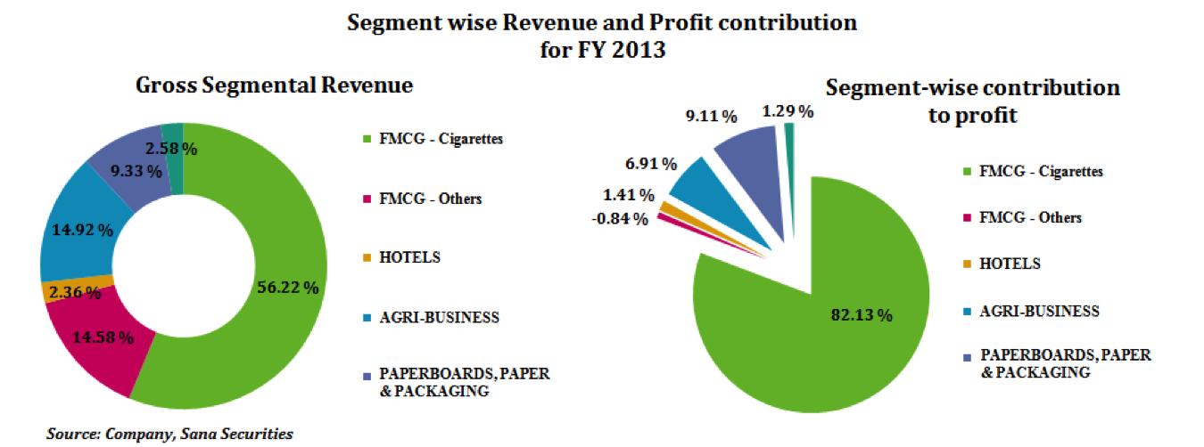 ITC Revenue and Profit Contribution 2013