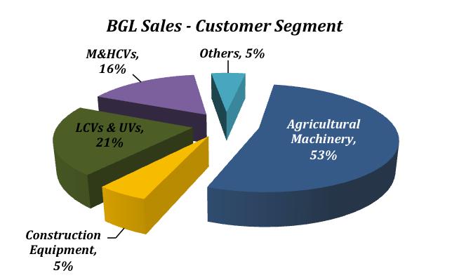 Bharat Gears Customer Segment