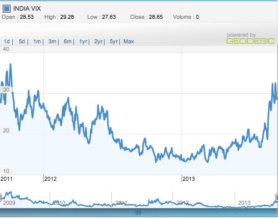 commodity india vix